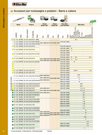 Accessori per motoseghe e potatori