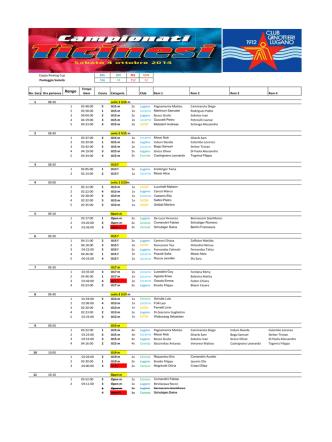 Coppa Rowing Cup CCL SCC SCL SCM Punteggio Società