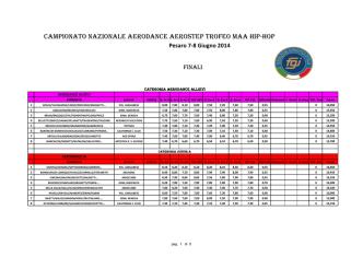 Classifica_Campionato Italiano Aero-Dance