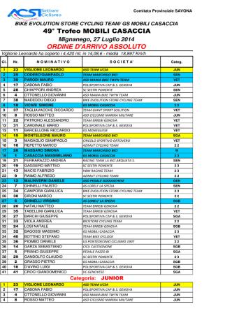 49° Trofeo MOBILI CASACCIA