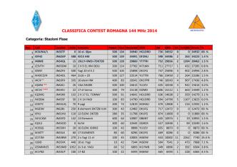 CLASSIFICA CONTEST ROMAGNA 144 MHz 2014
