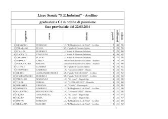 Consultare la graduatoria - Liceo Polivalente P.E.Imbriani