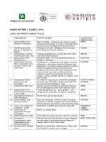 Nutrire il pianeta 2014 - Ammessi fase 2