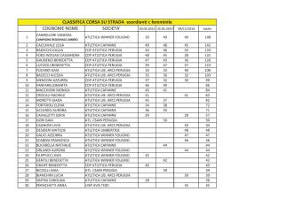 Classifica Finale - Atletica Winner Foligno