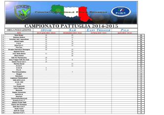 Classifica Campionato Pattuglia CRER 2014-2015