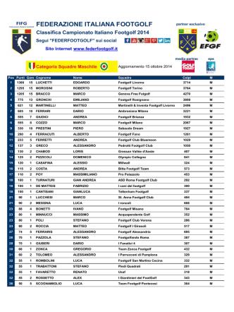 Classifica Italia footgolf 15 ottobre 2014 Squadre M