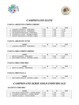 campionato elite campionato serie gold individuale