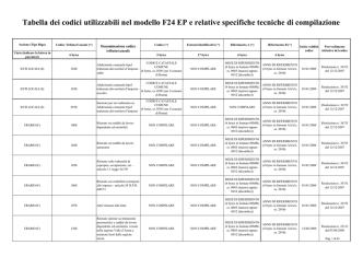 aggiornamento Tabella codici tributo F24EP - pdf
