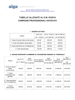 TABELLE ALLEGATE AL D.M. 55/2014