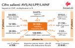 Cifre salienti 2015 (AVS, AI, LPP, LAINF)