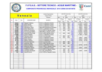 Classifica Campionato Provinciale Canna da