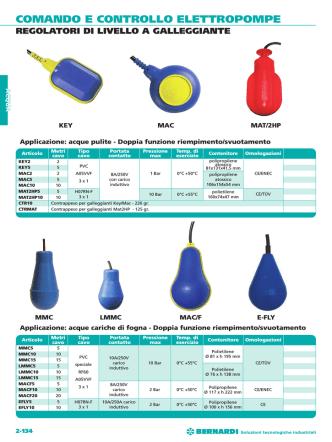 comando e controllo elettropompe regolatori di livello a