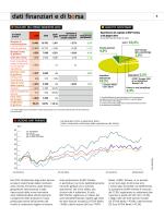 dati finanziari e di borsa