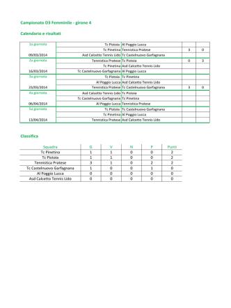 Campionato D3 Femminile - girone 4 Calendario e risultati Classifica