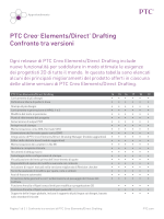 PTC Creo® Elements/Direct® Drafting Confronto tra