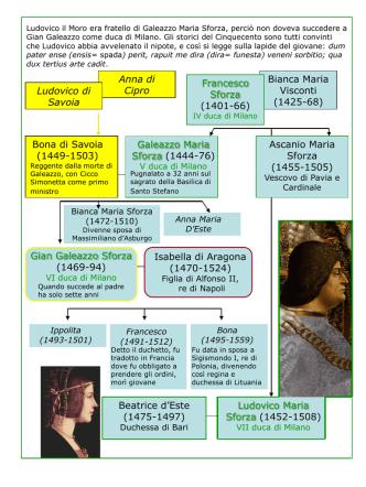 Albero genealogico della famiglia degli Sforza