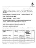 Graduatoria Asilo Nido 2014/2015