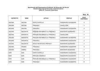 All. A - Elenco posti vacanti (formato pdf, 126 Kb)