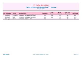 Classifiche del Trofeo del Sebino