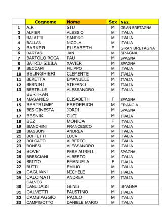 ATLETI KIMA 2014 - Sportdimontagna.com