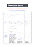 schema sinottico della normativa su tutti i bes