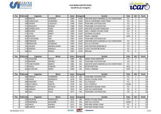 classifica gara 2 - Polisportiva Icaro