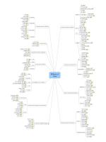 mind map - GitHub