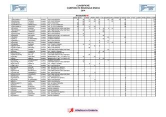 CLASSIFICHE CAMPIONATO REGIONALE ENDAS 2014 Amatori