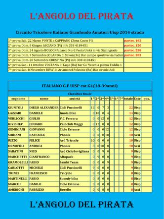 Class. Circuito Tricolore Italiano GF amatori strada Uisp 2014