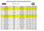 grand champion barrel - classifica finale