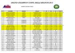 grand champion barrel - classifica finale