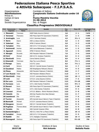 Campionato Italiano Under 16 colpo