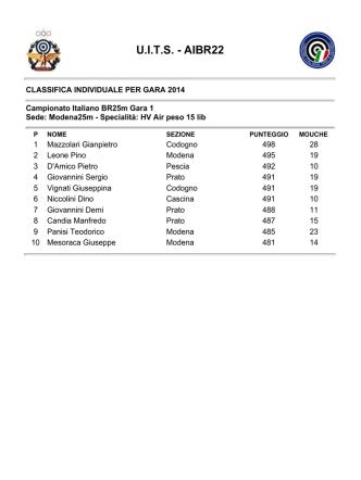 Classifiche gara 25m 12-13 aprile