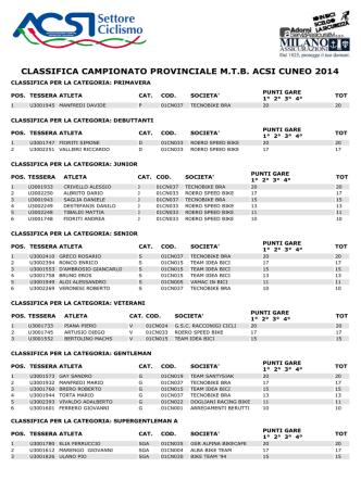 classifica campionato provinciale mtb acsi cuneo 2014