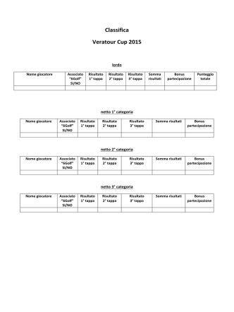 Classifica Veratour Cup 2015