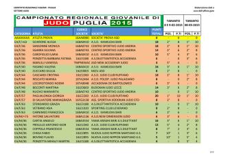 Classifiche Campionato Regionale al 23-03-2015