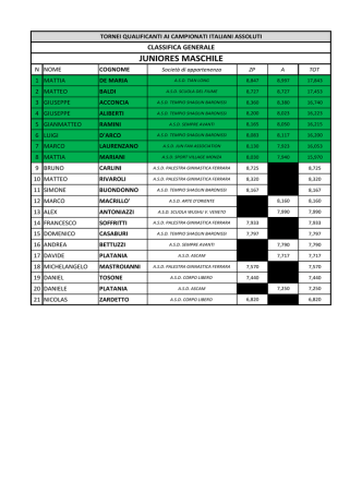 Classifica Generale Taolu