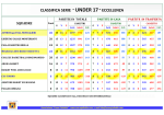 "CLASSIFICA SERIE "" UNDER 17"" ECCELLENZA"