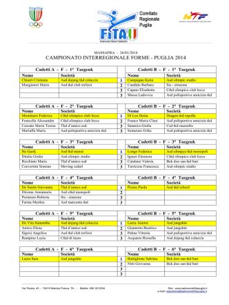 classifica atleti campionato regionale forme massafra 26.01.2014