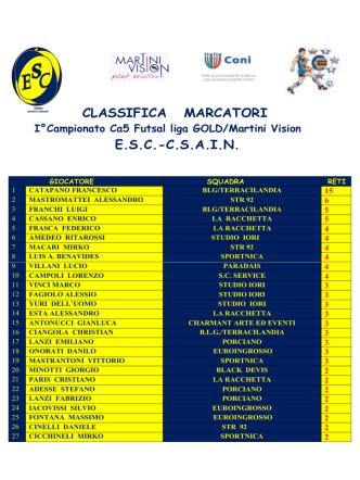 Classifica marcatori CA5 E.S.C.- C.S.A.I.N pdf