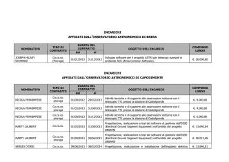 contratti consulenza professionale anno 2014