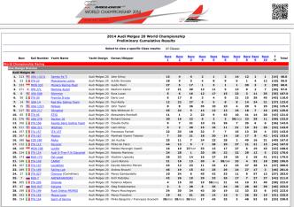 2014 Audi Melges 20 World Championship on Yacht Scoring