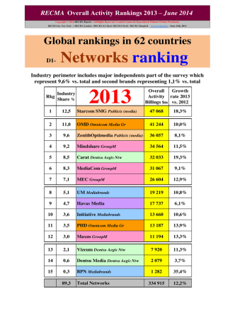 D1- Networks ranking