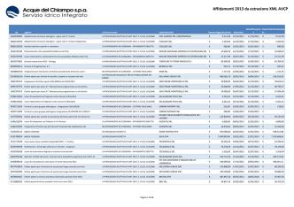 Affidamenti 2013 da estrazione XML AVCP - Atti generali