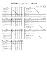 第25回兵庫ステップアップチャレンジマッチ `15春《S1》西