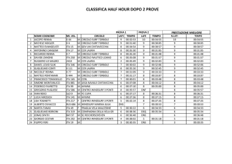 CLASSIFICA HALF HOUR DAY 2