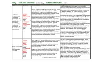 consorzi microbicidi interesse agronomico