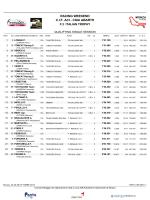 Risultati Qualifiche - F2 Italian Formula Trophy