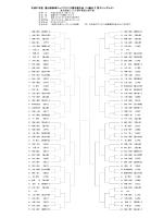 平成27年度 富山県春季ジュニアテニス選手権大会 (18歳以下 男子