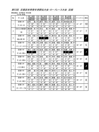 26年冬季駅伝・ロードレース大会結果